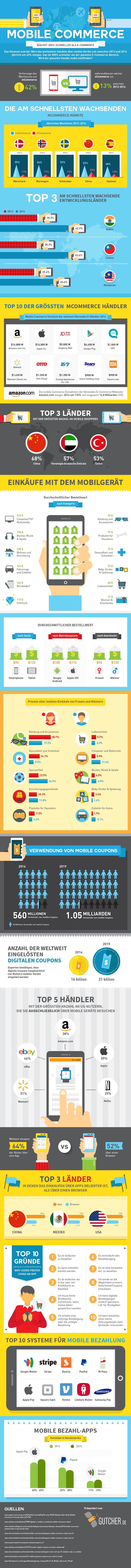 Infografik Online Erfolgreicher mobiler Handel